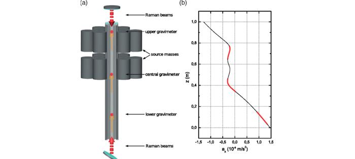 重力曲率的首次直接测量