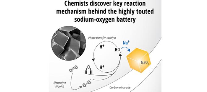 化学家发现氧化钠电池的关键反应机制