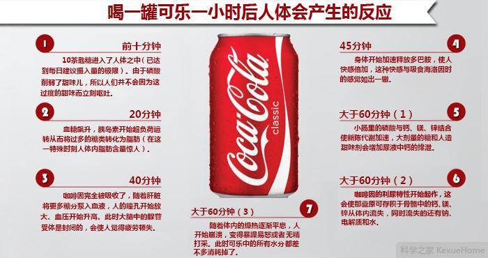 想知道喝可乐一小时后会发生什么吗?