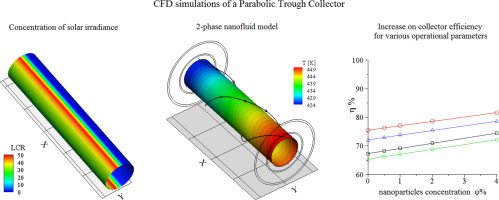 analysis of parabolic trough collector The comprehensive analysis is performed using the finite volume based cfd code of ansys fluent 121 and verifies the huge potential that ptc holds for high temperature applications in concentrated solar power plants keywords: cfd, parabolic trough collector, s2s radiation model, heat collector element 1 1.